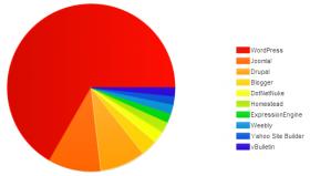 WordPress CMS het meest gebruikt ter wereld.