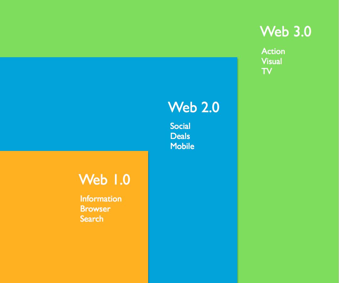 We Will Web you 3.0 alles in 1 oplossing bij bouwen website